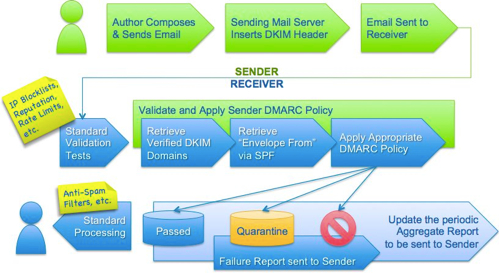 how to set up dmarc