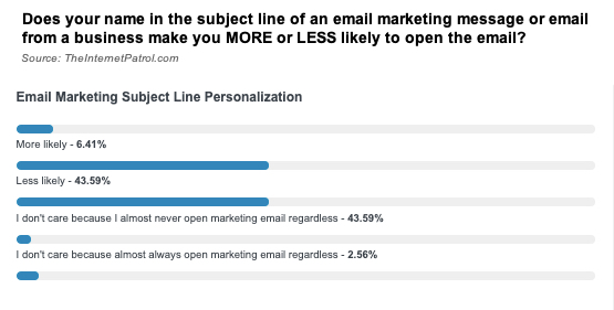 email subject personalization survey